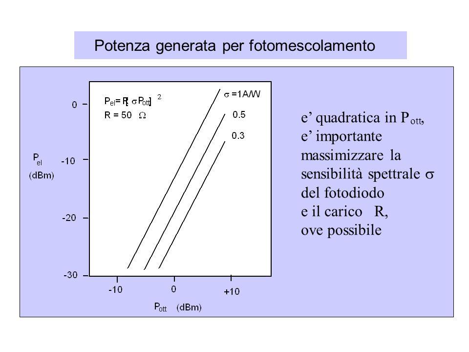 Potenza generata per fotomescolamento e quadratica in P, e importante massimizzare la sensibilità spettrale del fotodiodo e il carico R, ove possibile