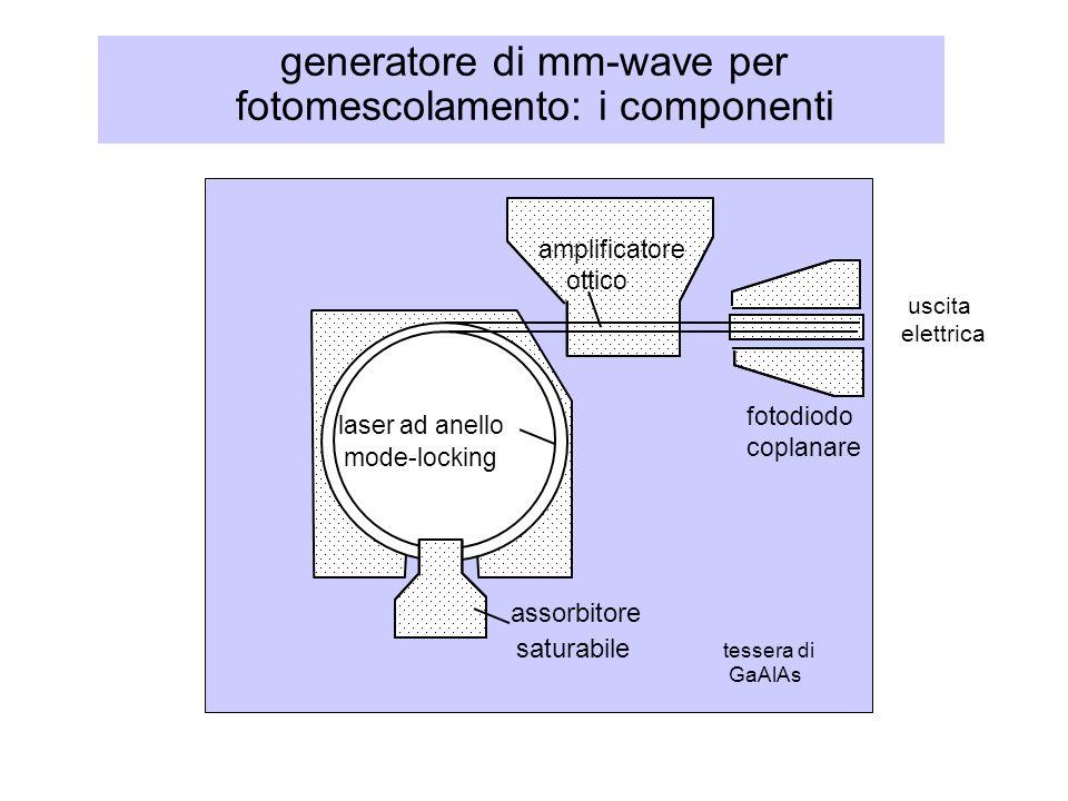 generatore di mm-wave per fotomescolamento: i componenti fotodiodo coplanare assorbitore saturabile laser ad anello amplificatore ottico tessera di Ga