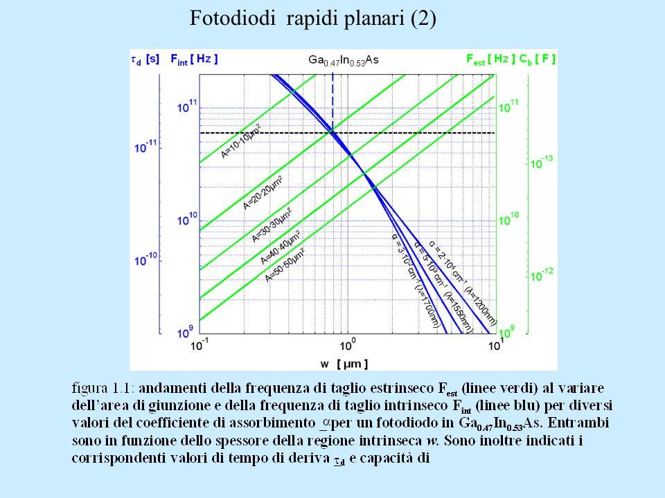 Fotodiodi rapidi planari (2)
