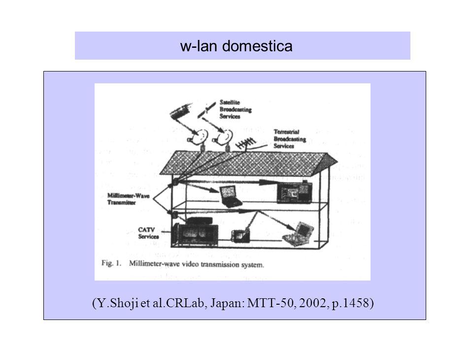 w-lan domestica (Y.Shoji et al.CRLab, Japan: MTT-50, 2002, p.1458)
