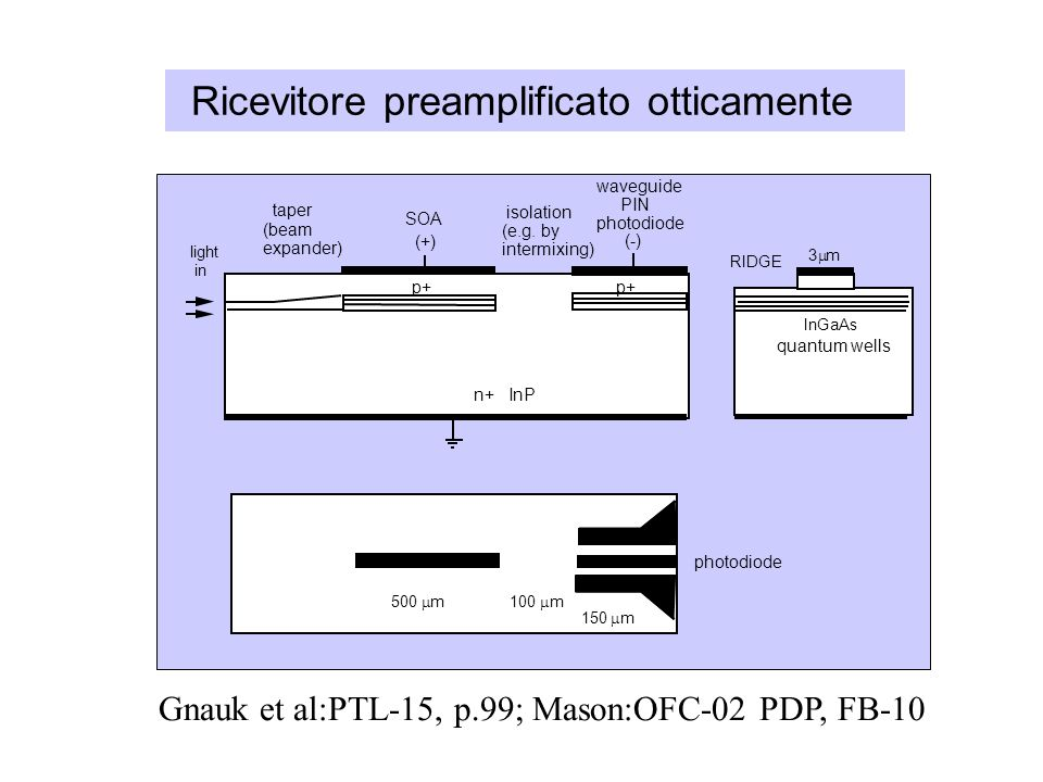 Ricevitore preamplificato otticamente n+ InP quantum wells RIDGE isolation (e.g. by intermixing) SOA waveguide PIN photodiode taper (beam expander) p+