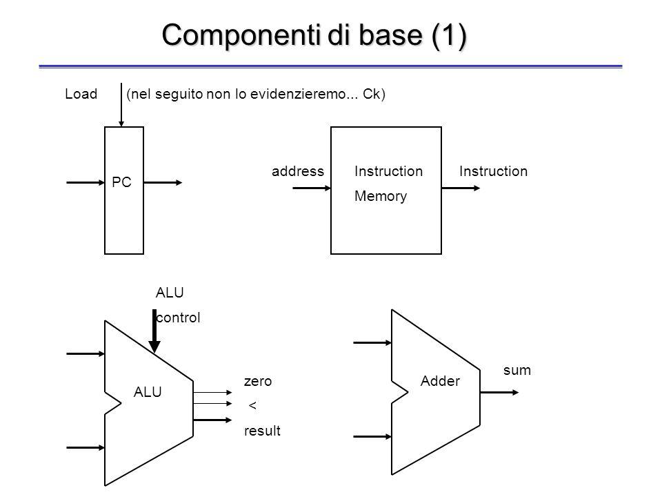 22 Struttura di base del processore MIPS Per eseguire tutte le istruzioni in un solo ciclo di clock –Ogni risorsa/unità funzionale può essere utilizza