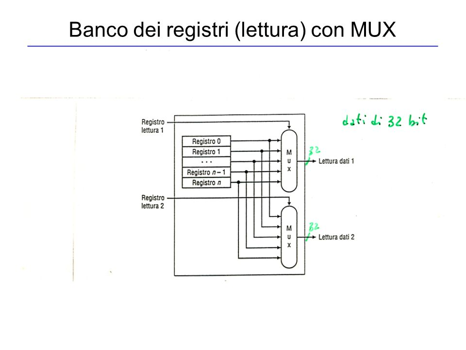 Banco dei registri (lettura) con decoder R0R0 R1R1 R 31 B 31-1 B 0-1 B 1-2 B 31-2 Reg source 2 Decoder Reg source 1 (Reg source 2) (Reg source 1)