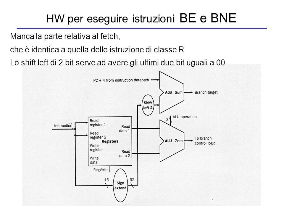 HW per eseguire istruzioni LOAD e STORE Manca la parte relativa al fetch, che è identica a quella delle istruzione di classe R