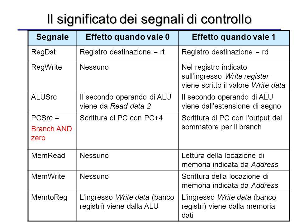 34 Lunità di elaborazione a ciclo singolo con i segnali di controllo