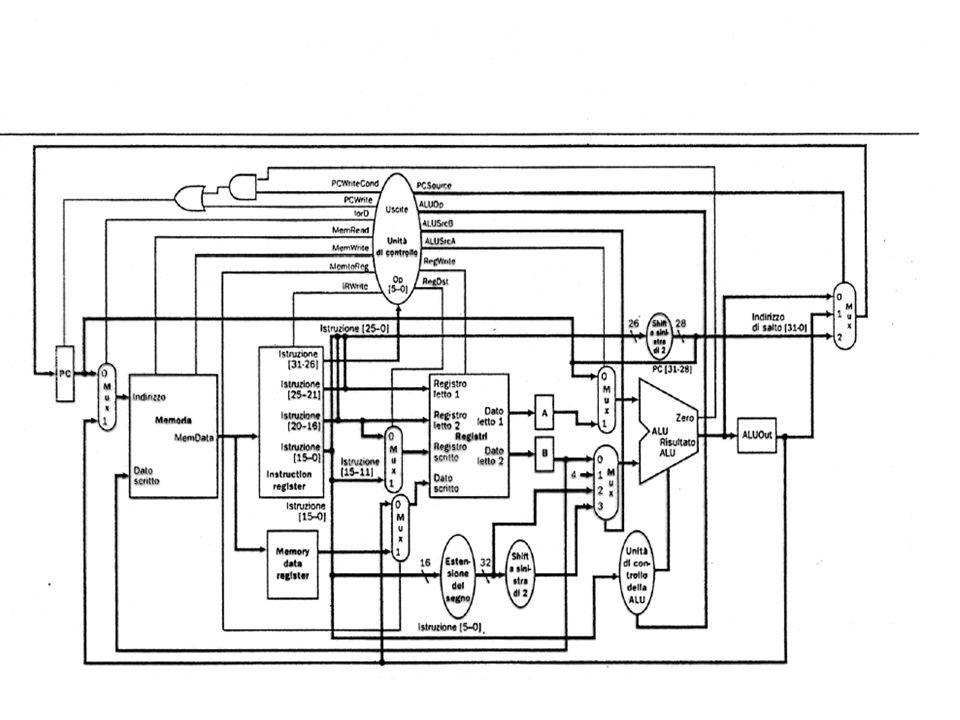 46 Lunità di elaborazione a ciclo multiplo (tecnica utilizzata anche per il PD32) Lesecuzione di unistruzione è distribuita su più cicli Si utilizza u