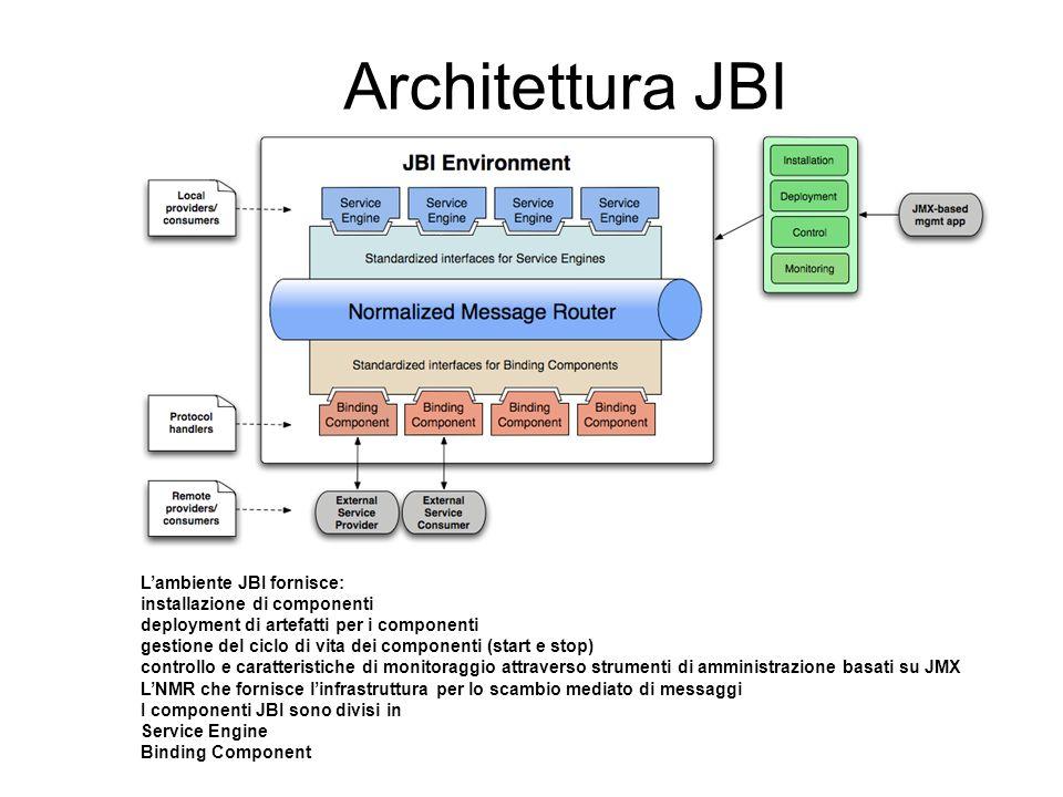 Architettura JBI Lambiente JBI fornisce: installazione di componenti deployment di artefatti per i componenti gestione del ciclo di vita dei component