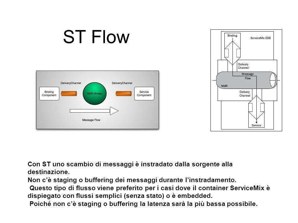 ST Flow Con ST uno scambio di messaggi è instradato dalla sorgente alla destinazione. Non cè staging o buffering dei messaggi durante linstradamento.