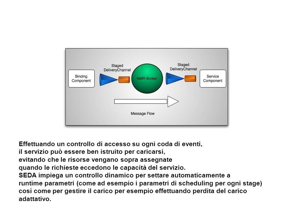 Effettuando un controllo di accesso su ogni coda di eventi, il servizio può essere ben istruito per caricarsi, evitando che le risorse vengano sopra a
