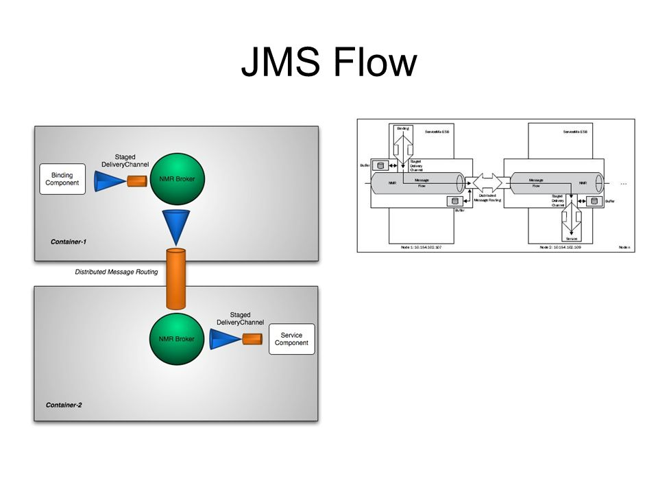 JMS Flow