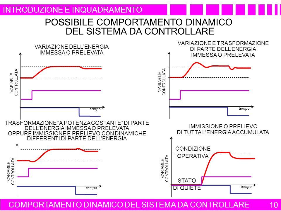 COMPORTAMENTO DINAMICO DEL SISTEMA DA CONTROLLARE 10 POSSIBILE COMPORTAMENTO DINAMICO DEL SISTEMA DA CONTROLLARE VARIABILE CONTROLLATA tempo VARIAZIONE DELLENERGIA IMMESSA O PRELEVATA VARIAZIONE E TRASFORMAZIONE DI PARTE DELLENERGIA IMMESSA O PRELEVATA TRASFORMAZIONE A POTENZA COSTANTE DI PARTE DELLENERGIA IMMESSA O PRELEVATA OPPURE IMMISSIONE E PRELIEVO CON DINAMICHE DIFFERENTI DI PARTE DELLENERGIA IMMISSIONE O PRELIEVO DI TUTTA LENERGIA ACCUMULATA STATO DI QUIETE VARIABILE CONTROLLATA tempo VARIABILE CONTROLLATA tempo VARIABILE CONTROLLATA tempo CONDIZIONE OPERATIVA INTRODUZIONE E INQUADRAMENTO