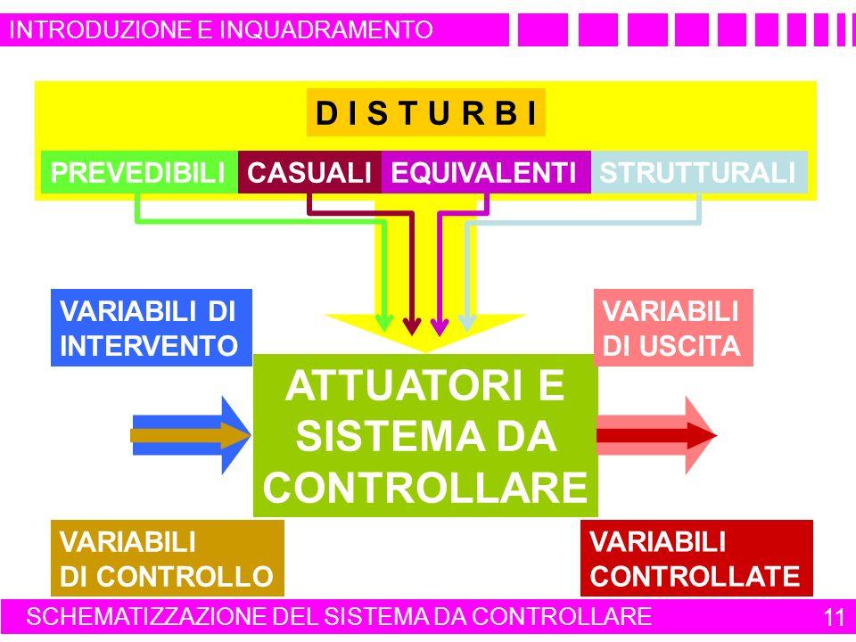 SCHEMATIZZAZIONE DEL SISTEMA DA CONTROLLARE 11 ATTUATORI E SISTEMA DA CONTROLLARE VARIABILI DI INTERVENTO VARIABILI DI USCITA VARIABILI DI CONTROLLO VARIABILI CONTROLLATE D I S T U R B I PREVEDIBILISTRUTTURALICASUALIEQUIVALENTI INTRODUZIONE E INQUADRAMENTO