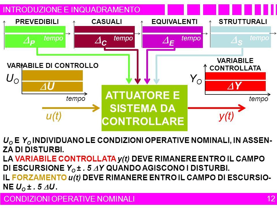 P tempo PREVEDIBILI tempo YOYO Y VARIABILE CONTROLLATA UOUO tempo U VARIABILE DI CONTROLLO ATTUATORE E SISTEMA DA CONTROLLARE u(t)y(t) U O E Y O INDIVIDUANO LE CONDIZIONI OPERATIVE NOMINALI, IN ASSEN- ZA DI DISTURBI.