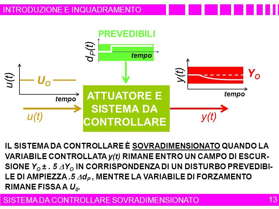 PREVEDIBILI d P (t) tempo UOUO u(t) IL SISTEMA DA CONTROLLARE È SOVRADIMENSIONATO QUANDO LA VARIABILE CONTROLLATA y(t) RIMANE ENTRO UN CAMPO DI ESCUR- SIONE Y O ±.