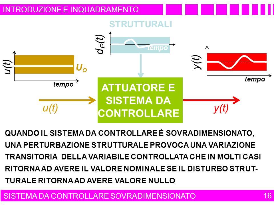 tempo UOUO u(t) QUANDO IL SISTEMA DA CONTROLLARE È SOVRADIMENSIONATO, UNA PERTURBAZIONE STRUTTURALE PROVOCA UNA VARIAZIONE TRANSITORIA DELLA VARIABILE CONTROLLATA CHE IN MOLTI CASI RITORNA AD AVERE IL VALORE NOMINALE SE IL DISTURBO STRUT- TURALE RITORNA AD AVERE VALORE NULLO d P (t) tempo STRUTTURALI INTRODUZIONE E INQUADRAMENTO tempo y(t) SISTEMA DA CONTROLLARE SOVRADIMENSIONATO 16 ATTUATORE E SISTEMA DA CONTROLLARE u(t)y(t)
