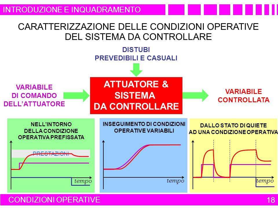 CONDIZIONI OPERATIVE 18 CARATTERIZZAZIONE DELLE CONDIZIONI OPERATIVE DEL SISTEMA DA CONTROLLARE ATTUATORE & SISTEMA DA CONTROLLARE DISTUBI PREVEDIBILI E CASUALI VARIABILE DI COMANDO DELLATTUATORE VARIABILE CONTROLLATA NELLINTORNO DELLA CONDIZIONE OPERATIVA PREFISSATA tempo PRESTAZIONI DALLO STATO DI QUIETE AD UNA CONDIZIONE OPERATIVA tempo INSEGUIMENTO DI CONDIZIONI OPERATIVE VARIABILI tempo INTRODUZIONE E INQUADRAMENTO