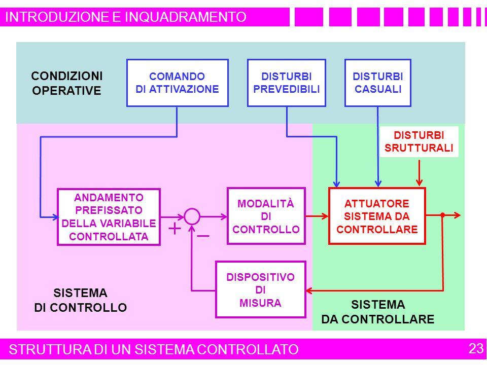 SISTEMA DI CONTROLLO ANDAMENTO PREFISSATO DELLA VARIABILE CONTROLLATA DISPOSITIVO DI MISURA MODALITÀ DI CONTROLLO SISTEMA DA CONTROLLARE CONDIZIONI OPERATIVE INTRODUZIONE E INQUADRAMENTO 23 COMANDO DI ATTIVAZIONE DISTURBI PREVEDIBILI DISTURBI CASUALI DISTURBI SRUTTURALI ATTUATORE SISTEMA DA CONTROLLARE STRUTTURA DI UN SISTEMA CONTROLLATO