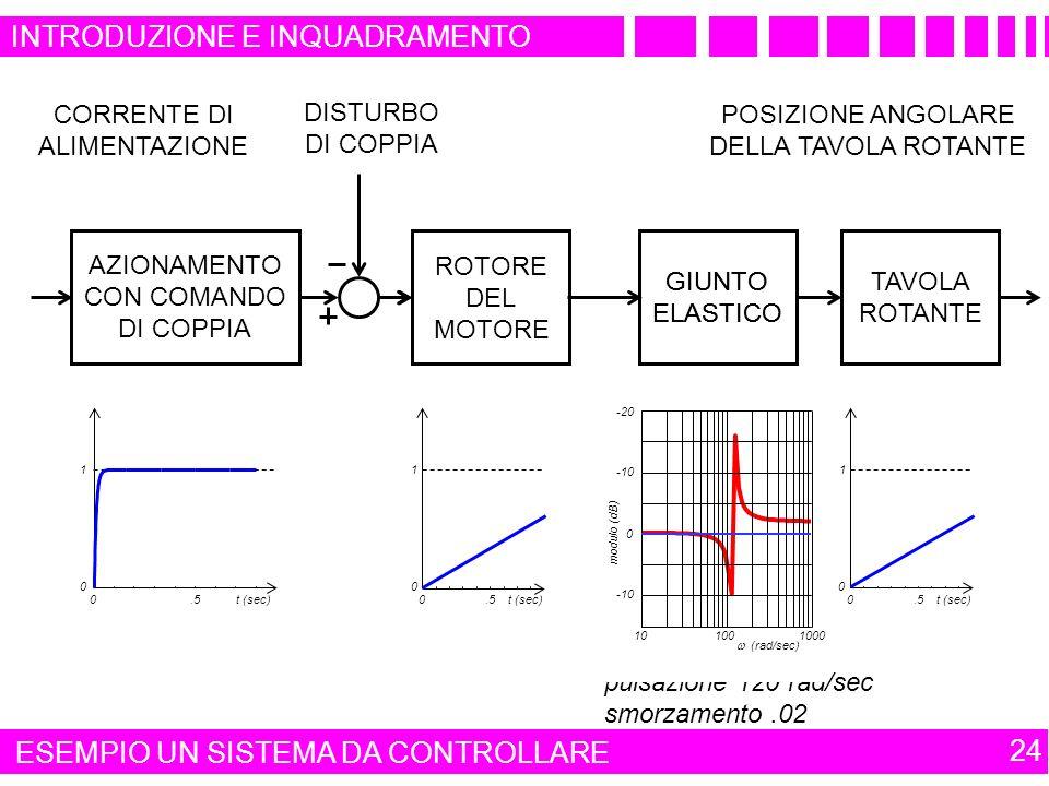 INTRODUZIONE E INQUADRAMENTO 24 VARIABILE DI CONTROLLO CORRENTE DI ALIMENTAZIONE TAVOLA ROTANTE VARIABILE CONTROLLATA GIUNTO ELASTICO GIUNTO ELASTICO POSIZIONE ANGOLARE DELLA TAVOLA ROTANTE 0.5t (sec) 0 1 0.5t (sec) 0 1 0.5t (sec) 0 1 pulsazione 120 rad/sec smorzamento.02 0.5t (sec) 0 1 AZIONAMENTO CON COMANDO DI COPPIA ROTORE DEL MOTORE DISTURBO DI COPPIA 0 -10 -20 modulo (dB) 10 100 1000 (rad/sec) ESEMPIO UN SISTEMA DA CONTROLLARE