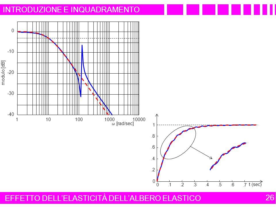 INTRODUZIONE E INQUADRAMENTO 26 0.1.2.3.4.5.6.7 0.2.4.6.8 1 110100100010000 -40 -30 -20 -10 0 [rad/sec] modulo [dB] t (sec) EFFETTO DELLELASTICITÀ DELLALBERO ELASTICO