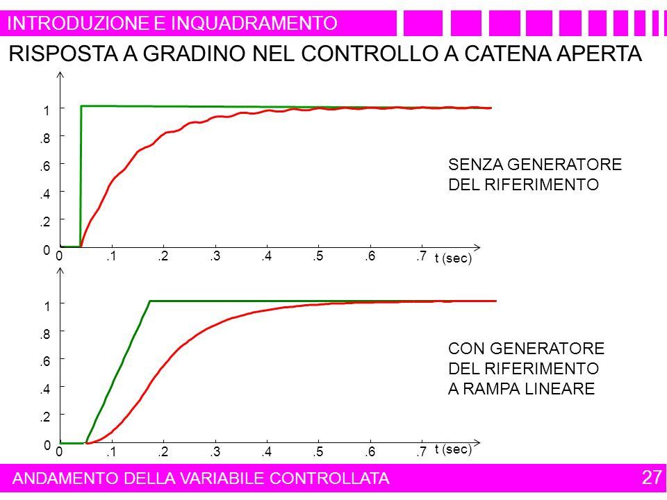 INTRODUZIONE E INQUADRAMENTO 27 ANDAMENTO DELLA VARIABILE CONTROLLATA 0.1.2.3.4.5.6.7 0.2.4.6.8 1 t (sec) 0.1.2.3.4.5.6.7 0.2.4.6.8 1 t (sec) SENZA GENERATORE DEL RIFERIMENTO RISPOSTA A GRADINO NEL CONTROLLO A CATENA APERTA CON GENERATORE DEL RIFERIMENTO A RAMPA LINEARE