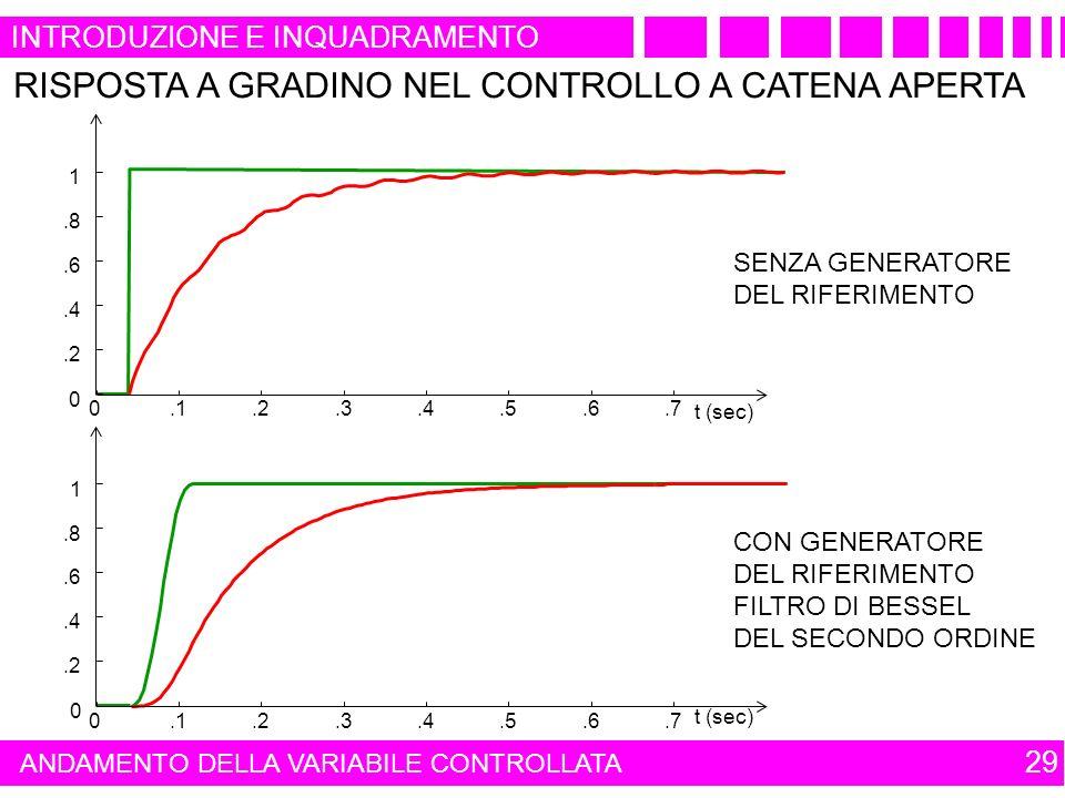 INTRODUZIONE E INQUADRAMENTO 29 ANDAMENTO DELLA VARIABILE CONTROLLATA 0.1.2.3.4.5.6.7 0.2.4.6.8 1 t (sec) 0.1.2.3.4.5.6.7 0.2.4.6.8 1 t (sec) SENZA GENERATORE DEL RIFERIMENTO RISPOSTA A GRADINO NEL CONTROLLO A CATENA APERTA CON GENERATORE DEL RIFERIMENTO FILTRO DI BESSEL DEL SECONDO ORDINE