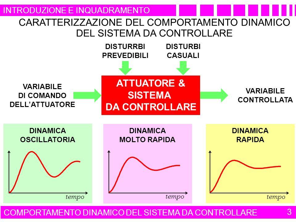 tempo DINAMICA RAPIDA tempo DINAMICA MOLTO RAPIDA CARATTERIZZAZIONE DEL COMPORTAMENTO DINAMICO DEL SISTEMA DA CONTROLLARE ATTUATORE & SISTEMA DA CONTROLLARE DISTURRBI PREVEDIBILI DISTURBI CASUALI VARIABILE DI COMANDO DELLATTUATORE VARIABILE CONTROLLATA DINAMICA OSCILLATORIA tempo COMPORTAMENTO DINAMICO DEL SISTEMA DA CONTROLLARE 3 INTRODUZIONE E INQUADRAMENTO