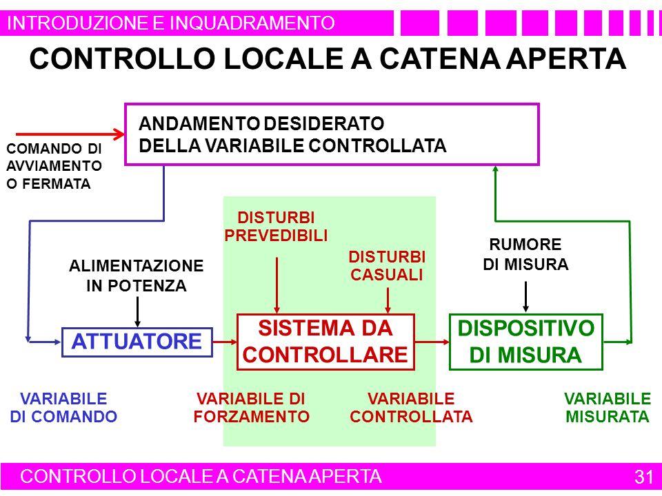 CONTROLLO LOCALE A CATENA APERTA DISPOSITIVO DI MISURA VARIABILE MISURATA RUMORE DI MISURA VARIABILE DI COMANDO ALIMENTAZIONE IN POTENZA ATTUATORE VARIABILE CONTROLLATA VARIABILE DI FORZAMENTO SISTEMA DA CONTROLLARE DISTURBI PREVEDIBILI DISTURBI CASUALI CONTROLLO LOCALE A CATENA APERTA 31 QUADRO DI COMANDO DI UN APPARATO O DI UN IMPIANTO ANDAMENTO DESIDERATO DELLA VARIABILE CONTROLLATA COMANDO DI AVVIAMENTO O FERMATA INTRODUZIONE E INQUADRAMENTO