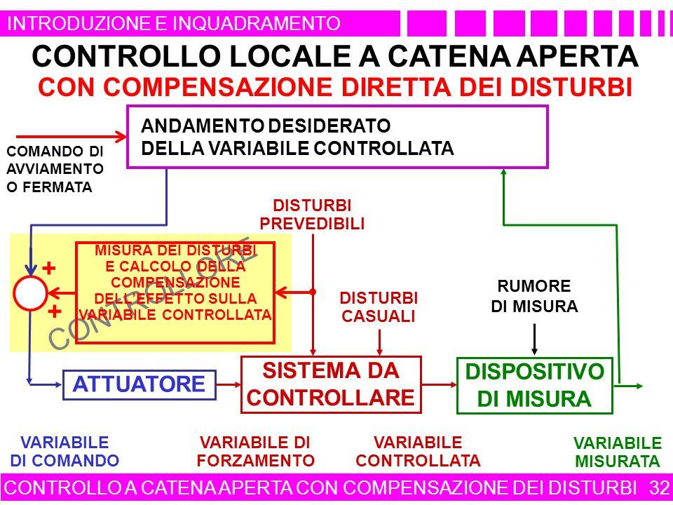 CONTROLLORE CONTROLLO LOCALE A CATENA APERTA CON COMPENSAZIONE DIRETTA DEI DISTURBI CONTROLLO A CATENA APERTA CON COMPENSAZIONE DEI DISTURBI 32 QUADRO DI COMANDO DI UN APPARATO O DI UN IMPIANTO MISURA DEI DISTURBI E CALCOLO DELLA COMPENSAZIONE DELLEFFETTO SULLA VARIABILE CONTROLLATA + + DISPOSITIVO DI MISURA VARIABILE MISURATA RUMORE DI MISURA VARIABILE DI COMANDO ATTUATORE VARIABILE CONTROLLATA VARIABILE DI FORZAMENTO SISTEMA DA CONTROLLARE DISTURBI PREVEDIBILI DISTURBI CASUALI ANDAMENTO DESIDERATO DELLA VARIABILE CONTROLLATA COMANDO DI AVVIAMENTO O FERMATA INTRODUZIONE E INQUADRAMENTO
