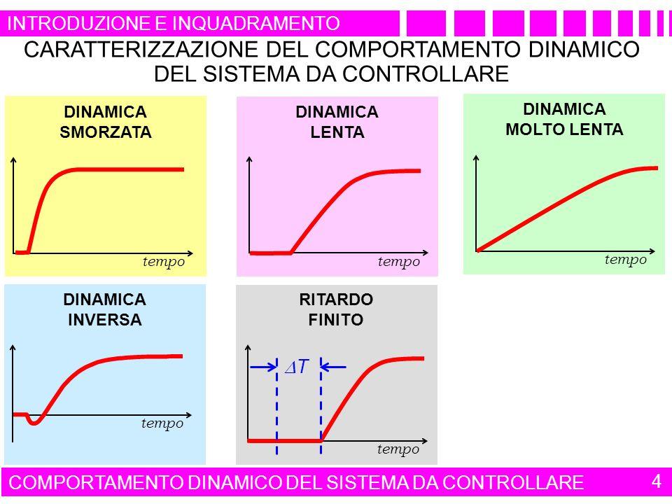 tempo DINAMICA LENTA DINAMICA MOLTO LENTA tempo DINAMICA SMORZATA INTRODUZIONE E INQUADRAMENTO COMPORTAMENTO DINAMICO DEL SISTEMA DA CONTROLLARE 4 CARATTERIZZAZIONE DEL COMPORTAMENTO DINAMICO DEL SISTEMA DA CONTROLLARE tempo RITARDO FINITO tempo DINAMICA INVERSA T
