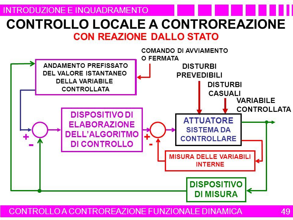 49 INTRODUZIONE E INQUADRAMENTO CONTROLLO LOCALE A CONTROREAZIONE CON REAZIONE DALLO STATO CONTROLLO A CONTROREAZIONE FUNZIONALE DINAMICA 49 QUADRO DI COMANDO DI UN APPARATO O DI UN IMPIANTO COMANDO DI AVVIAMENTO O FERMATA ANDAMENTO PREFISSATO DEL VALORE ISTANTANEO DELLA VARIABILE CONTROLLATA VARIABILE CONTROLLATA DISTURBI PREVEDIBILI DISTURBI CASUALI DISPOSITIVO DI ELABORAZIONE DELLALGORITMO DI CONTROLLO ATTUATORE SISTEMA DA CONTROLLARE DISPOSITIVO DI MISURA + MISURA DELLE VARIABILI INTERNE - +