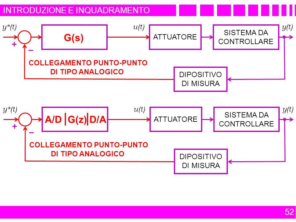 52 INTRODUZIONE E INQUADRAMENTO CONTROLLORE DINAMICO ATTUATORE SISTEMA DA CONTROLLARE DIPOSITIVO DI MISURA y*(t) u(t) y(t) COLLEGAMENTO PUNTO-PUNTO DI TIPO ANALOGICO G(s) COLLEGAMENTO PUNTO-PUNTO DI TIPO ANALOGICO CONTROLLORE DIGITALE ATTUATORE SISTEMA DA CONTROLLARE DIPOSITIVO DI MISURA y*(t) u(t) y(t) G(z)A/DD/A