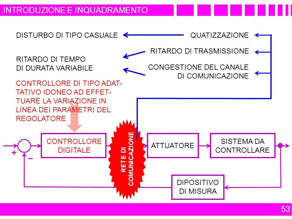 53 INTRODUZIONE E INQUADRAMENTO CONTROLLORE DINAMICO ATTUATORE SISTEMA DA CONTROLLARE DIPOSITIVO DI MISURA RETE DI COMUNICAZIONE CONTROLLORE DIGITALE QUATIZZAZIONE CONGESTIONE DEL CANALE DI COMUNICAZIONE RITARDO DI TRASMISSIONE DISTURBO DI TIPO CASUALE RITARDO DI TEMPO DI DURATA VARIABILE CONTROLLORE DI TIPO ADAT- TATIVO IDONEO AD EFFET- TUARE LA VARIAZIONE IN LINEA DEI PARAMETRI DEL REGOLATORE