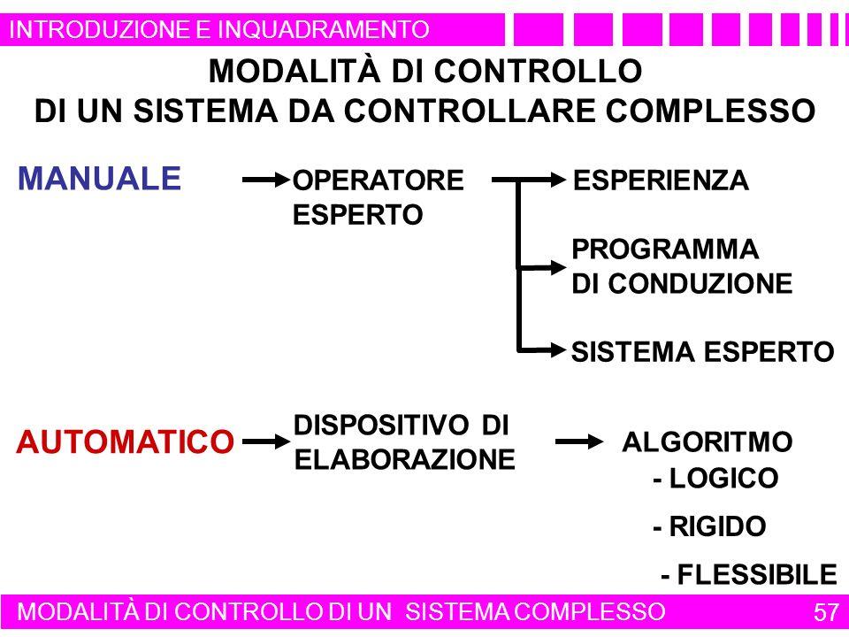 MANUALE OPERATORE ESPERTO ESPERIENZA PROGRAMMA DI CONDUZIONE SISTEMA ESPERTO AUTOMATICO DISPOSITIVO DI ELABORAZIONE ALGORITMO MODALITÀ DI CONTROLLO DI UN SISTEMA DA CONTROLLARE COMPLESSO - FLESSIBILE - LOGICO - RIGIDO MODALITÀ DI CONTROLLO DI UN SISTEMA COMPLESSO 57 INTRODUZIONE E INQUADRAMENTO