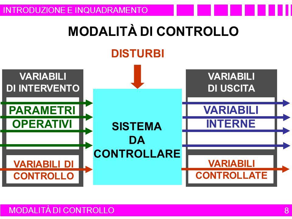 MODALITÀ DI CONTROLLO 8 VARIABILI DI USCITA VARIABILI DI INTERVENTO SISTEMA DA CONTROLLARE MODALITÀ DI CONTROLLO DISTURBI PARAMETRI OPERATIVI VARIABILI DI CONTROLLO VARIABILI CONTROLLATE INTRODUZIONE E INQUADRAMENTO VARIABILI INTERNE