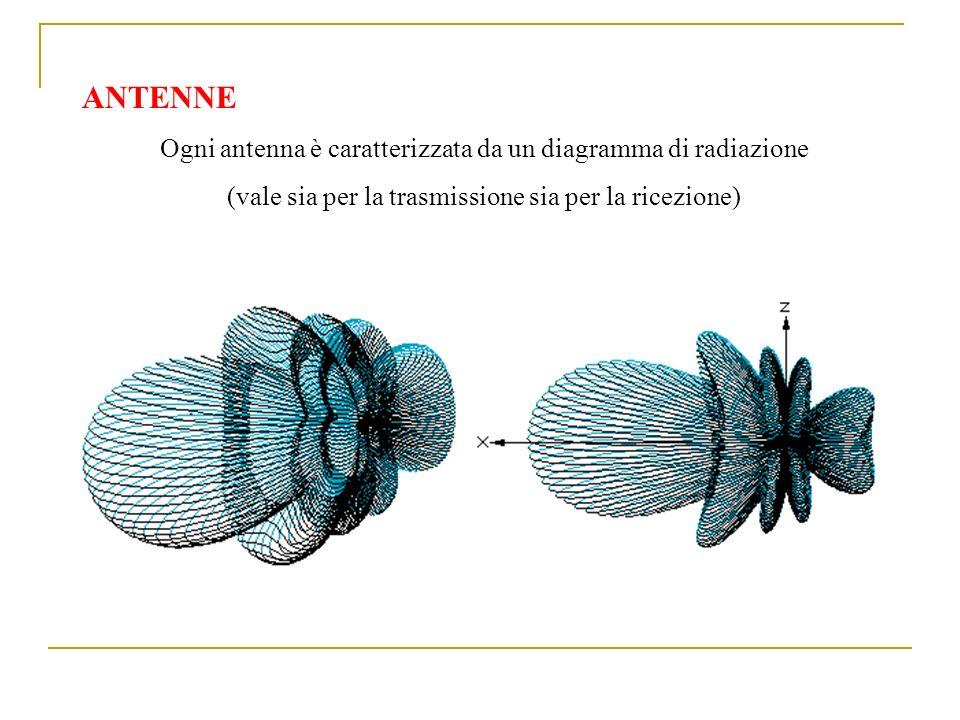 ANTENNE Ogni antenna è caratterizzata da un diagramma di radiazione (vale sia per la trasmissione sia per la ricezione)