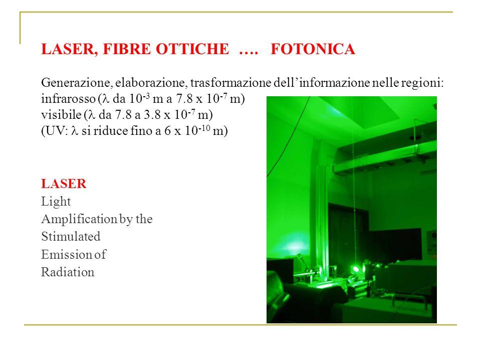 LASER, FIBRE OTTICHE …. FOTONICA Generazione, elaborazione, trasformazione dellinformazione nelle regioni: infrarosso ( da 10 -3 m a 7.8 x 10 -7 m) vi