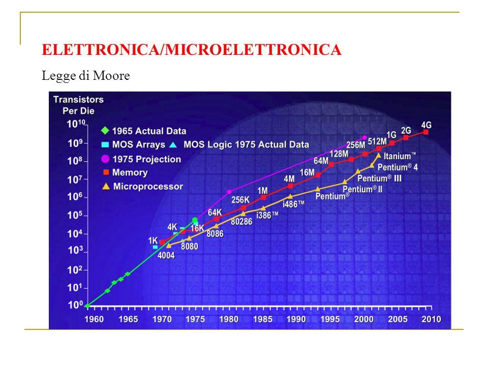 ELETTRONICA/MICROELETTRONICA Legge di Moore