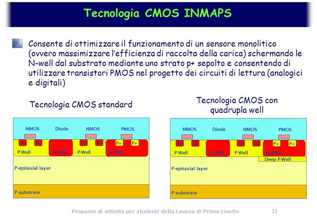 11 Proposte di attività per studenti della Laurea di Primo Livello Tecnologia CMOS INMAPS Consente di ottimizzare il funzionamento di un sensore monol