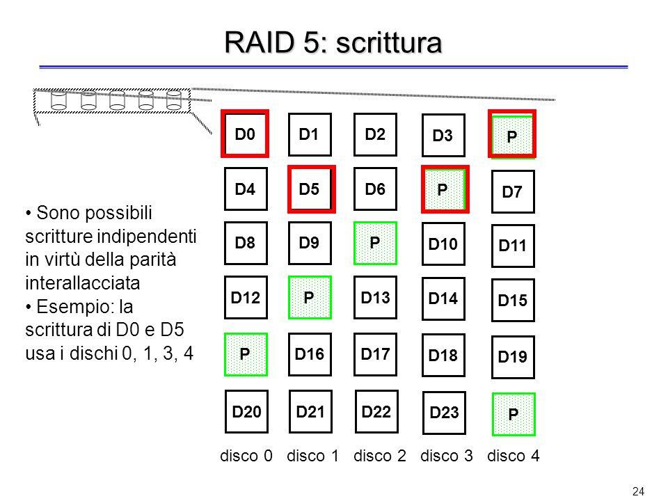 23 RAID 5 Blocchi di parità distribuita Le stripe di parità sono distribuite su più dischi in modalità round-robin (circolare) Si evita il collo di bottiglia del disco di parità in RAID 4 La scrittura piccola è gestita come in RAID 4