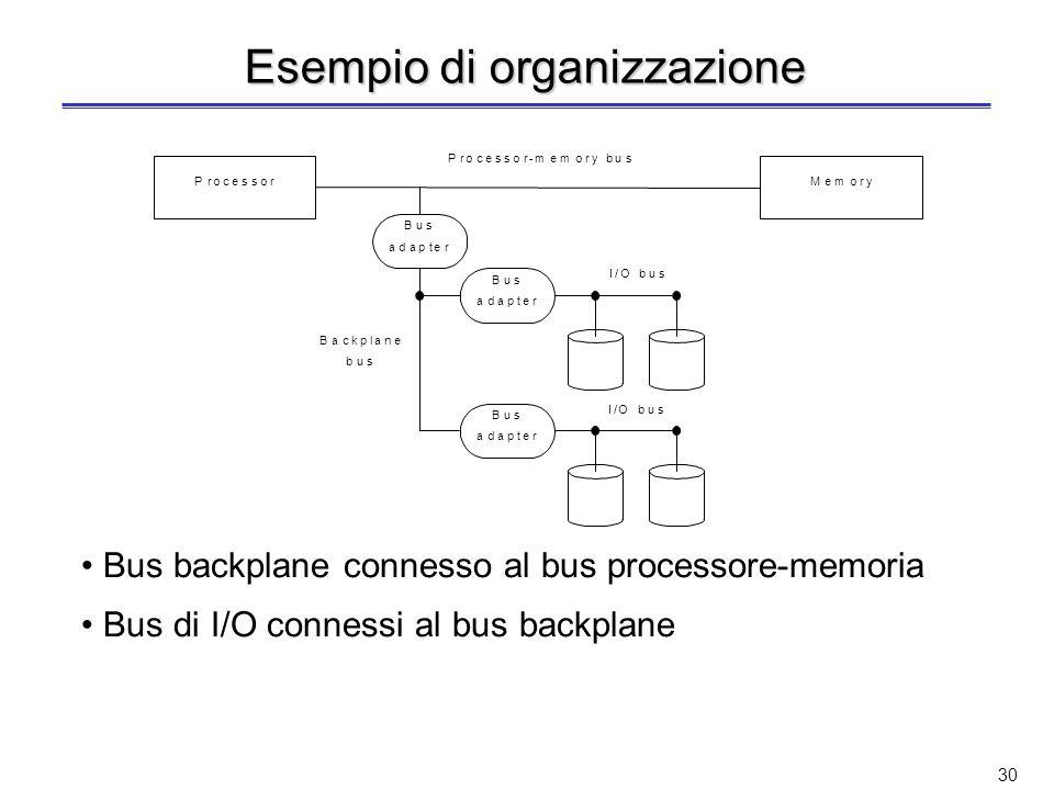 29 Tipologie di bus Bus processore-memoria –Lunghezza ridotta, alta velocità –In generale sono di tipo proprietario –Progettati per massimizzare la banda di trasferimento processore-memoria Bus di I/O –Tipicamente di lunghezza maggiore e più lenti –Una gran varietà di dispositivi di I/O connessi –Standard, ad es.