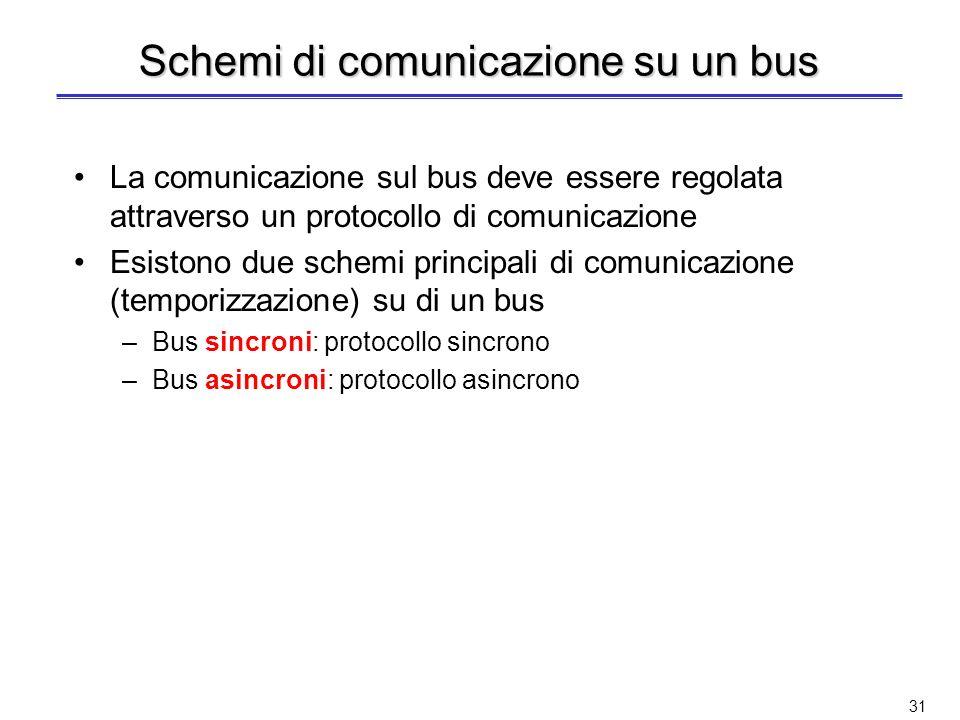 30 Esempio di organizzazione ProcessorMemory Processor-memory bus Bus adapter Backplane bus Bus adapter I/O bus Bus adapter I/O bus Bus backplane connesso al bus processore-memoria Bus di I/O connessi al bus backplane