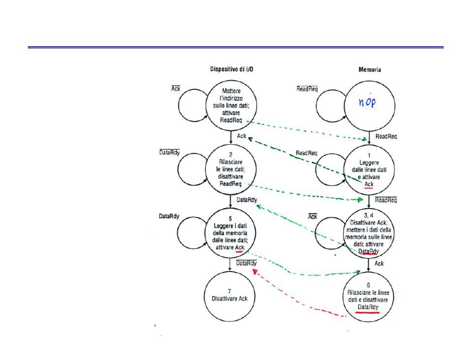 37 Bus asincroni: protocollo di handshaking Lo schema asincrono visto è incentrato sul seguente protocollo di handshaking tra produttore e consumatore (ci sono due macchine a stati finiti): –ReadReq viene asserito –Ack viene asserito in risposta a ReadReq –ReadReq viene non asserito in risposta ad Ack –Ack viene non asserito in risposta a ReadReq –DataRdy viene asserito –Ack viene asserito in risposta a DataRdy –DataRdy viene non asserito in risposta ad Ack –Ack viene non asserito in risposta a DataRdy