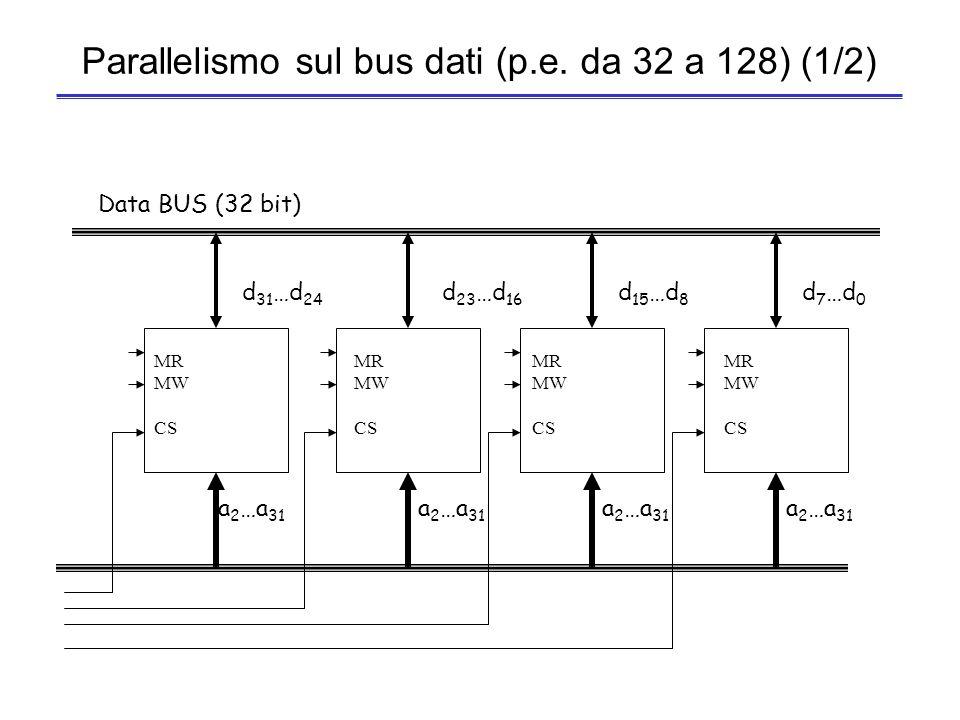47 Tecniche per aumentare la banda passante Parallelismo delle linee dati –Aumento del numero di linee (passare da 32 a 64 o 128 bit) Linee dati ed indirizzi separate –Aumento del numero di linee (come nel PD32) Trasferimento di dati a blocchi –Riduzione del tempo di risposta (trasferimento di più parole contemporaneamente, identificate senza dover trasferire più indirizzi, come nel DMAC)