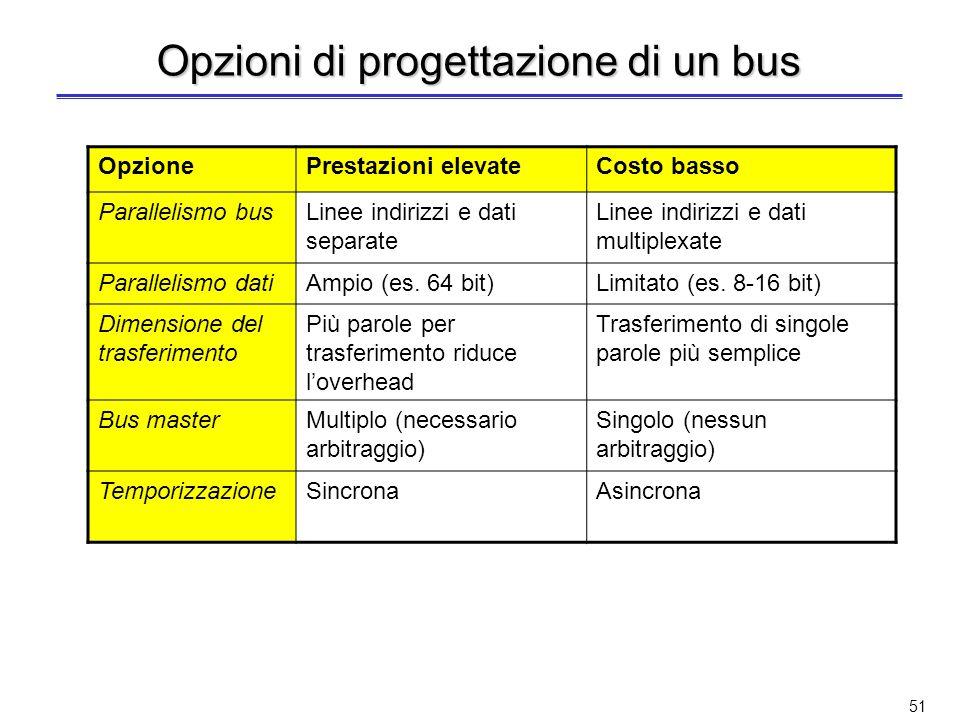 Parallelismo sul bus dati (p.e.