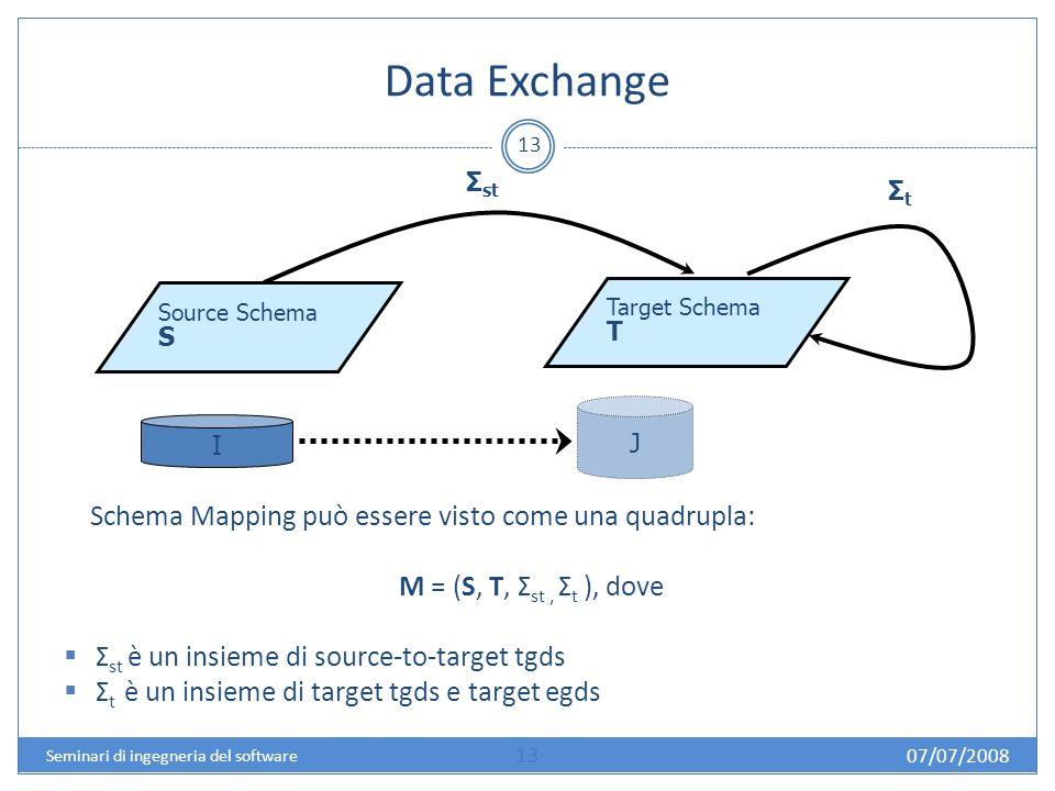 Data Exchange 13 Schema Mapping può essere visto come una quadrupla: M = (S, T, Σ st, Σ t ), dove Σ st è un insieme di source-to-target tgds Σ t è un insieme di target tgds e target egds Source Schema S Target Schema T Σ st I J Σ t 07/07/2008 13 Seminari di ingegneria del software