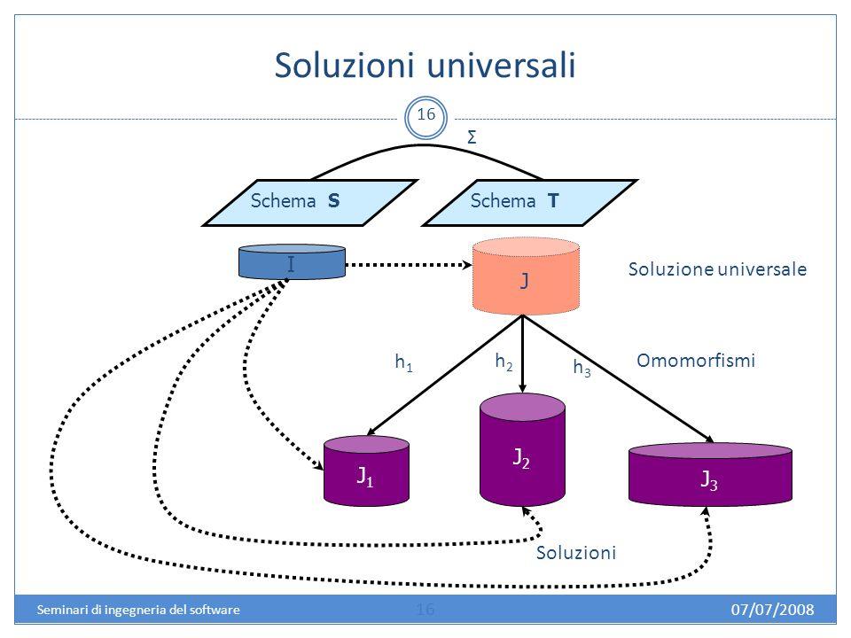 Soluzioni universali 16 Schema SSchema T I J Σ J1J1 J2J2 J3J3 Soluzione universale Soluzioni h1h1 h2h2 h3h3 Omomorfismi 07/07/2008 16 Seminari di ingegneria del software