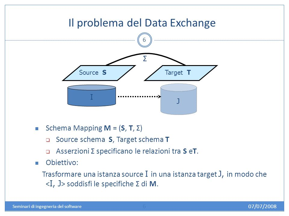 Il problema del Data Exchange 6 Source S Target T Schema Mapping M = (S, T, Σ) Source schema S, Target schema T Asserzioni Σ specificano le relazioni tra S eT.
