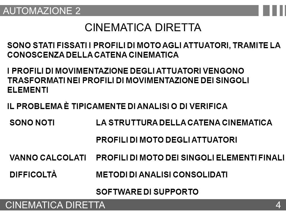 CINEMATICA INVERSA 5 AUTOMAZIONE 2 CINEMATICA INVERSA SONO STATI ASSEGNATI I PROFILI DI MOTO DEGLI ELEMENTI FINALI È STATA DEFINITA LA CATENA CINEMATICA LA CINEMATICA INVERSA È IN GENERALE PIÙ COMPLESSA DELLA CINEMATICA DIRETTA A CAUSA DELLA NON UNIVOCITÀ E DELLE NONLINEARITÀ DELLE RELAZIONI INVERSE DEI CINEMATISMI DEVONO ESSERE CALCOLATI I PROFILI DI MOTO DEGLI ATTUATORI IL PROBLEMA È TIPICAMENTE DI SINTESI PROFILI DI MOTO DEI SINGOLI ELEMENTI FINALI SONO NOTILA STRUTTURA DELLA CATENA CINEMATICA VANNO CALCOLATIPROFILI DI MOTO DEGLI ATTUATORI DIFFICOLTÀ METODI DI ANALISI CONSOLIDATI SOLUZIONE NON UNIVOCA POSSIBILITÀ DI INDIVIDUAZIONE DI SOLUZIONI SINGOLARI