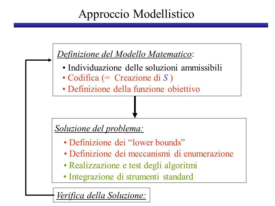 Definizione del Modello Matematico: Soluzione del problema: Verifica della Soluzione: Approccio Modellistico Definizione della funzione obiettivo Codi