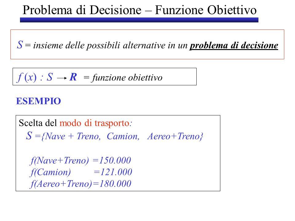 Problema di Decisione – Funzione Obiettivo f (x) : S R = funzione obiettivo S = insieme delle possibili alternative in un problema di decisione Scelta